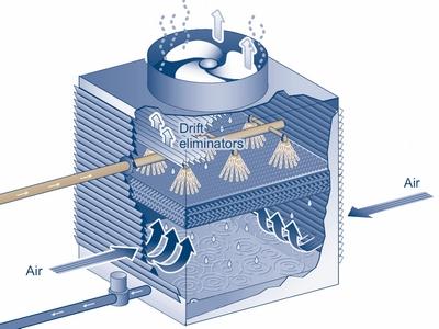 d sinfection eau de refroidissement avec ozone sans biocide et bact ricide. Black Bedroom Furniture Sets. Home Design Ideas
